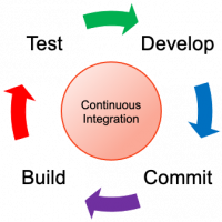What's Wrong With Continuous Integration?